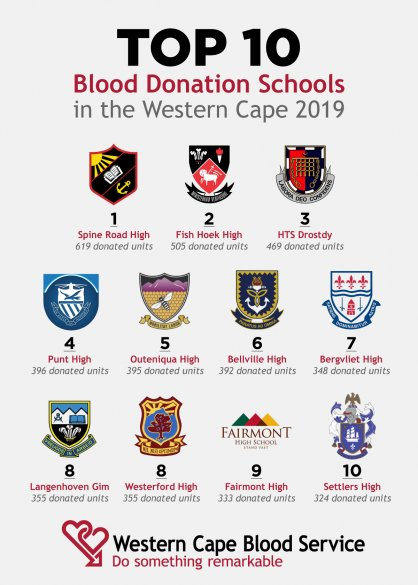 Western Cape's top ten blood donor schools for 20192
