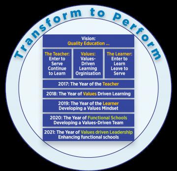 T2P Pillars 2021.png